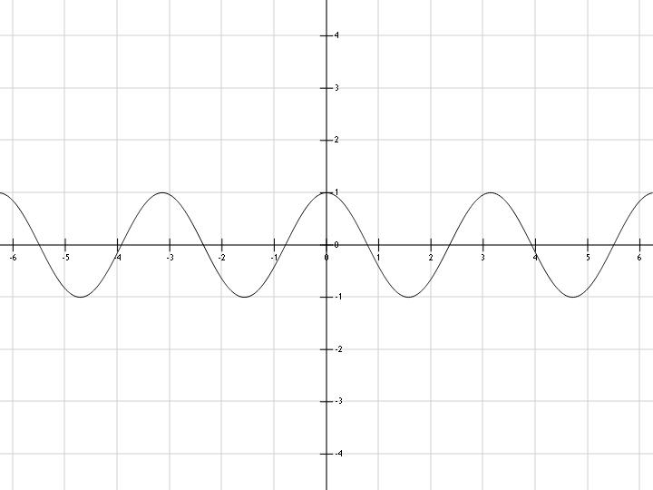 График функции y=cos(x)