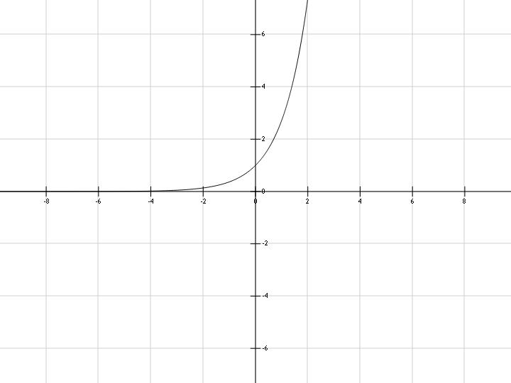 График функции y=exp(x), экспонента в заданной степени