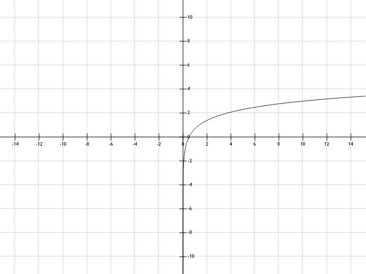 График функции y=ln(2x)