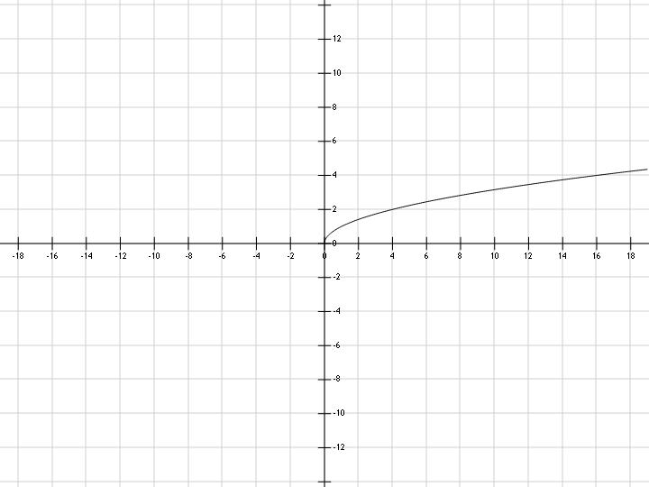 График функции y=sqrt(x) корень из x