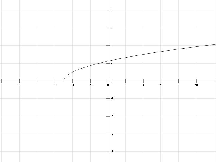 График функции y=sqrt(x+5), квадратный корень из x+5