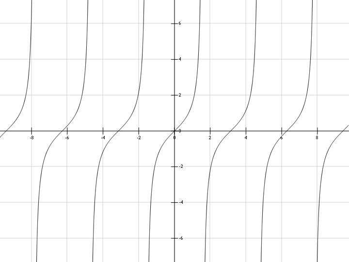 График функции y=tan(x)