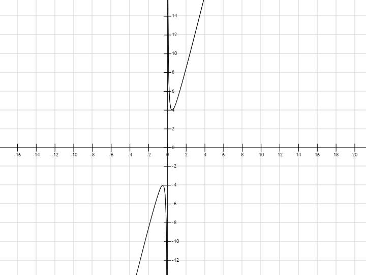 t построить показательный график функции