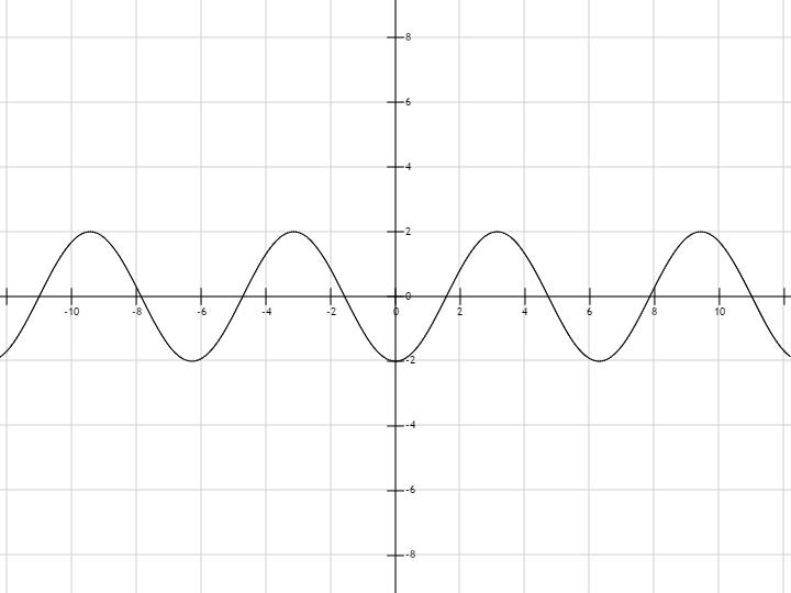 График функции y 2cos x