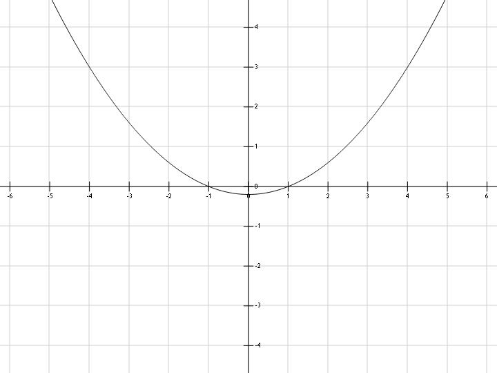 график y x2 1: