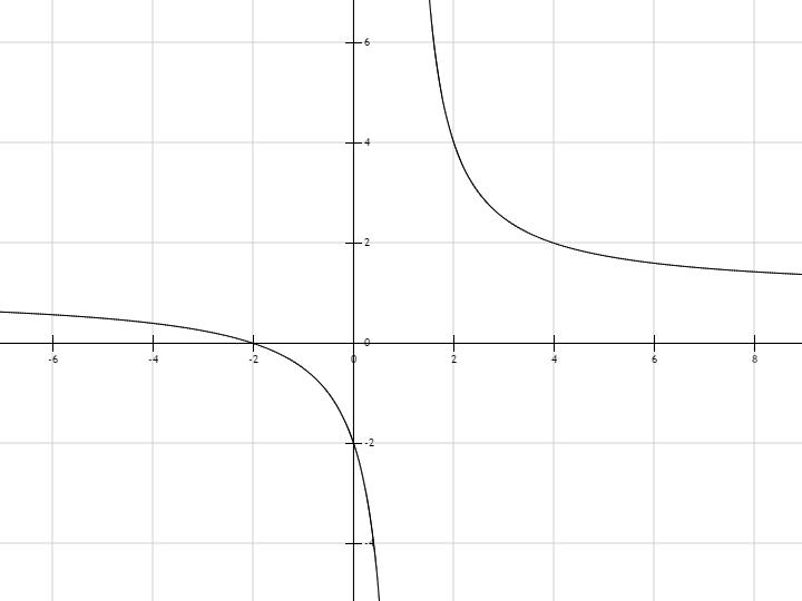 x2 1 график: