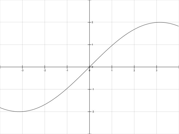 линейная график в php
