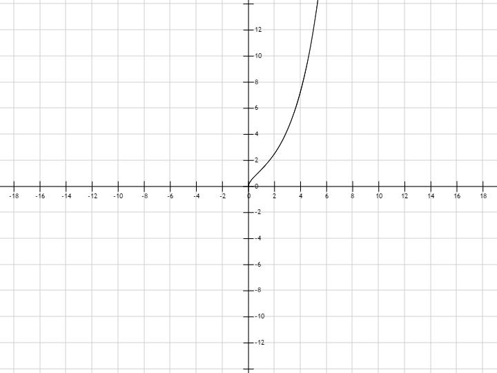 график функции 1 1 2: