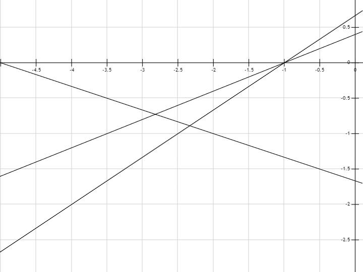построить график функции онлайн: