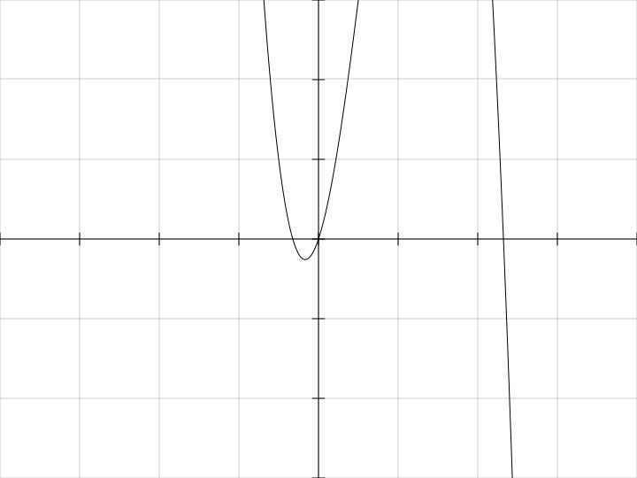 график функции y x 3: