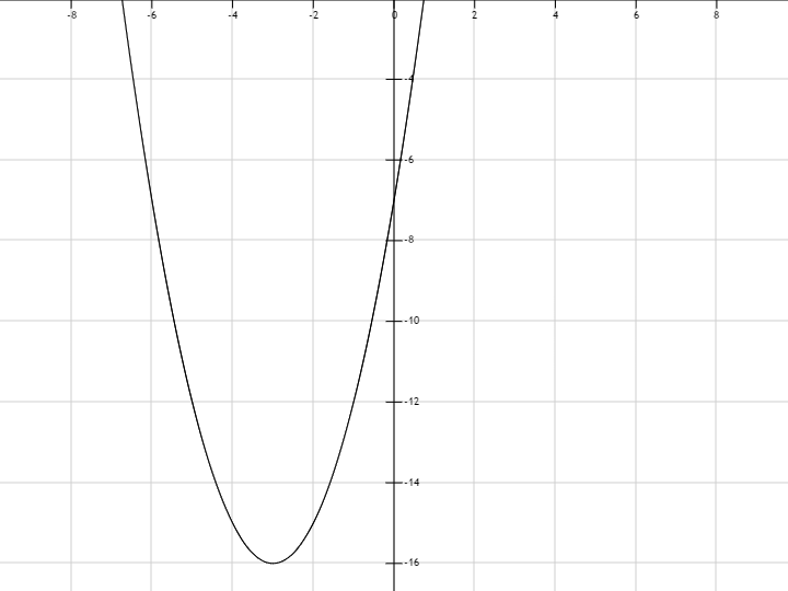 график y 6 x: