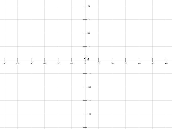 График функции y корень x, бесплатные ...: pictures11.ru/grafik-funkcii-y-koren-x.html