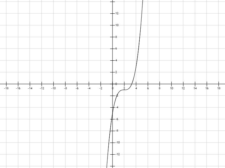 y 3 2 x график: