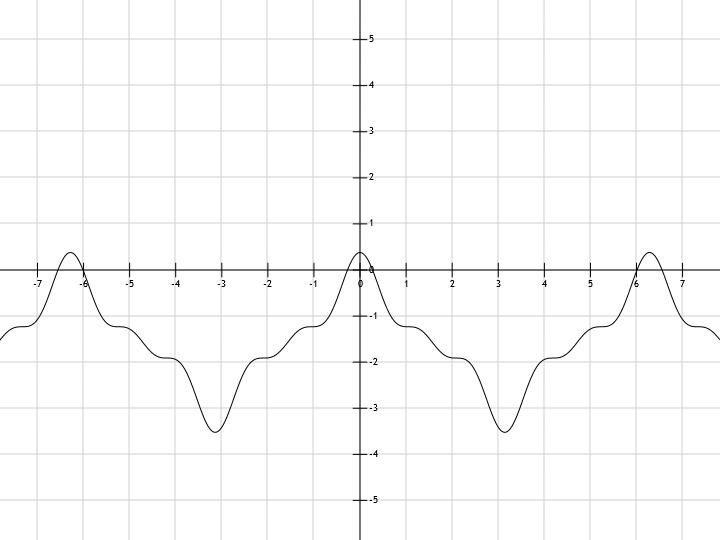 график функции cos x: