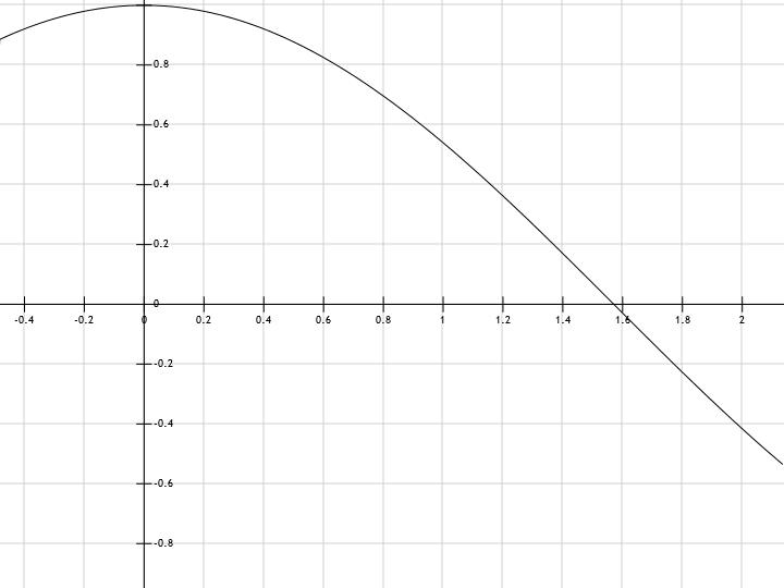 y cosx график: