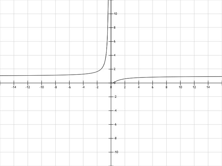 1 1 x график: