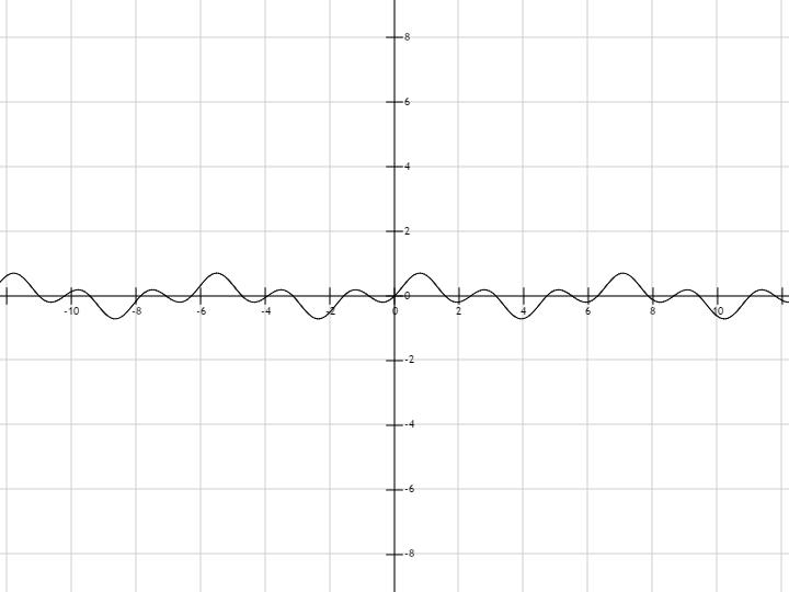 cos x график: