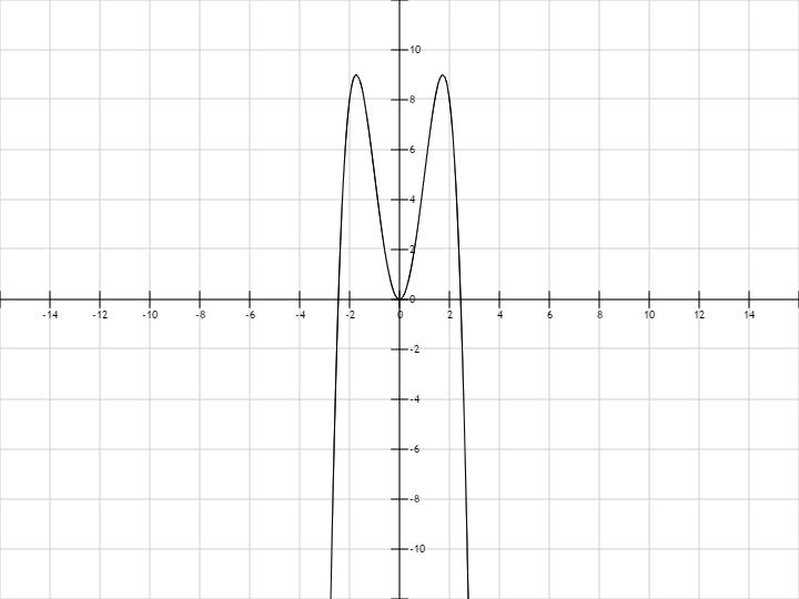 график функции y x 4: