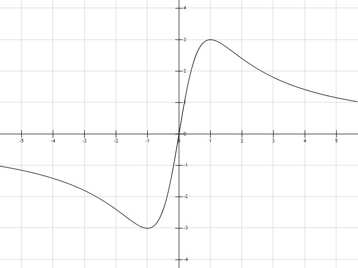 график функции y 6 x:
