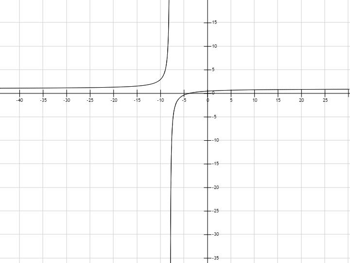 график y x 8: