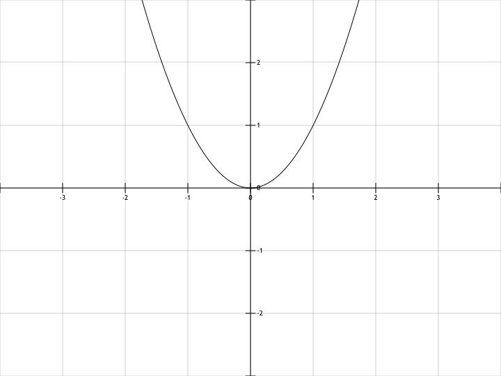 график функции 2x 2: