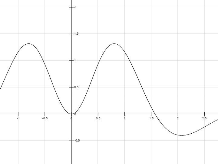 график функции exp x