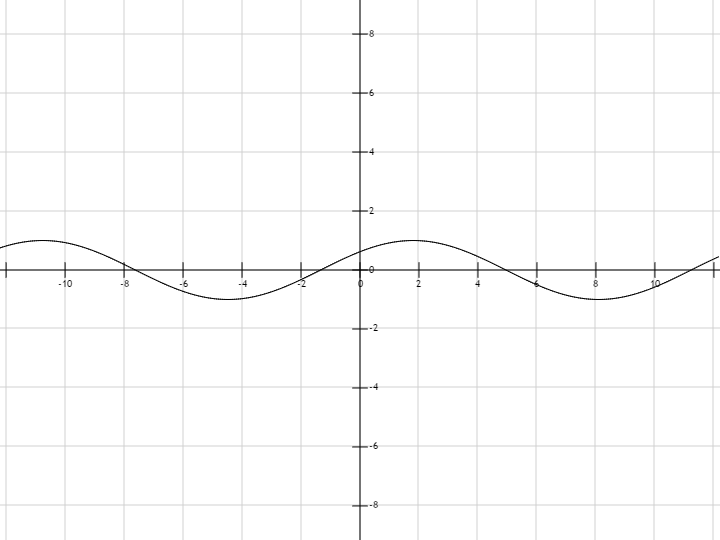 график sin x 2: