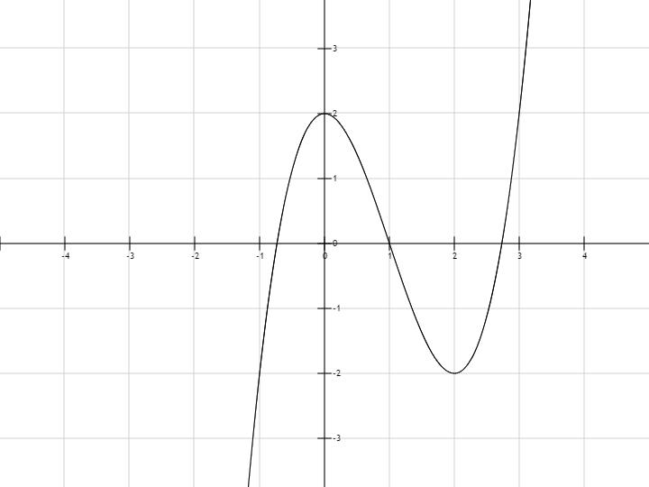 постройте график y 2x 3+3x 2-1