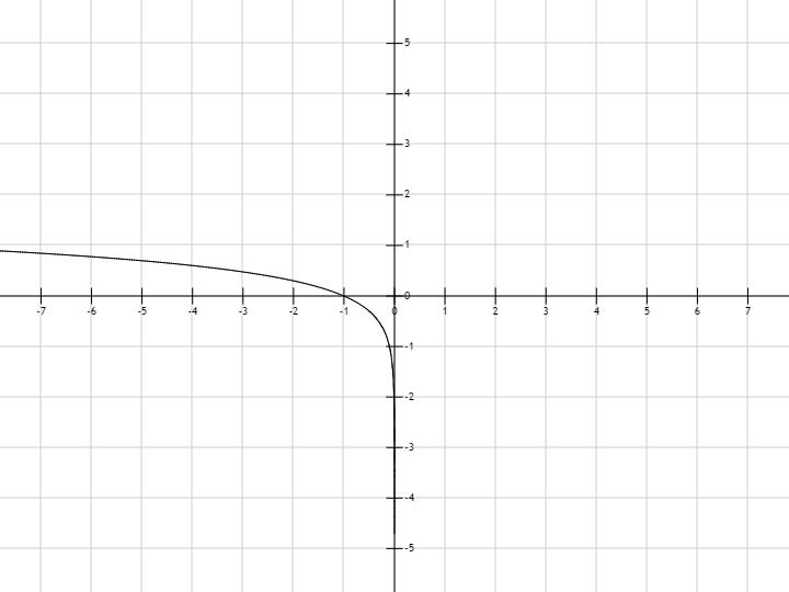 График функции y=log(-x) | График функции ...: mat4ast.com/?p=8028