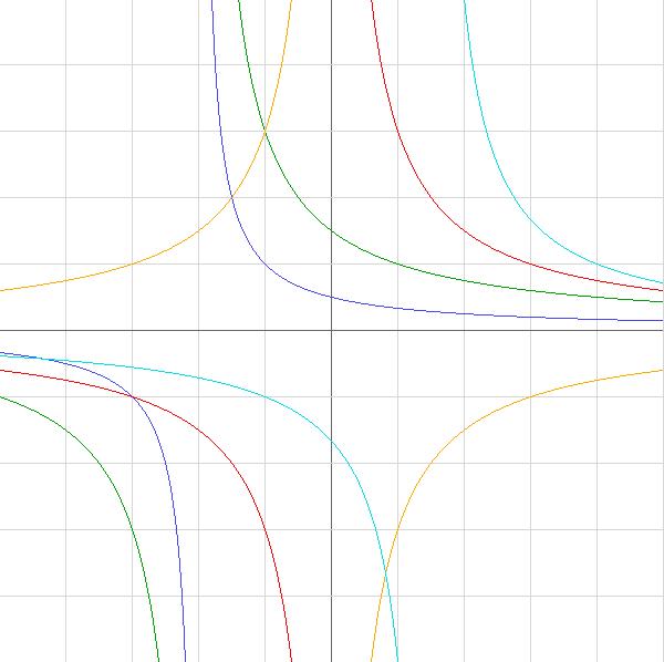 Графики дробно-рациональных функций