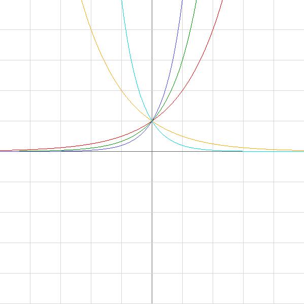 Графики показательных функций