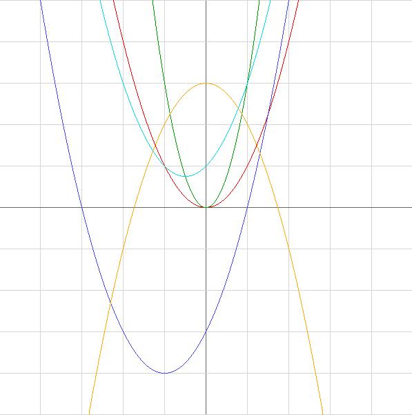 График квадратичной функции онлайн